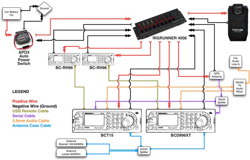 Cb Radio Wiring Diagram Arnabgurlz, Cb Radio Wiring Diagram